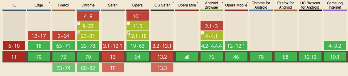 Compatibilità WebP per i browsers