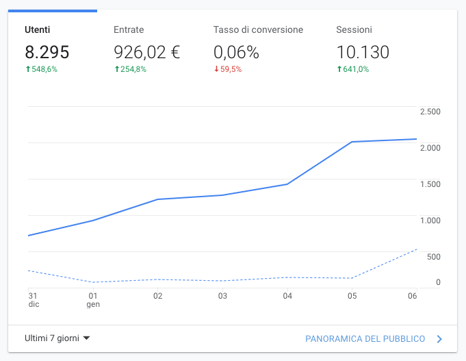 Google Analytics Salzano